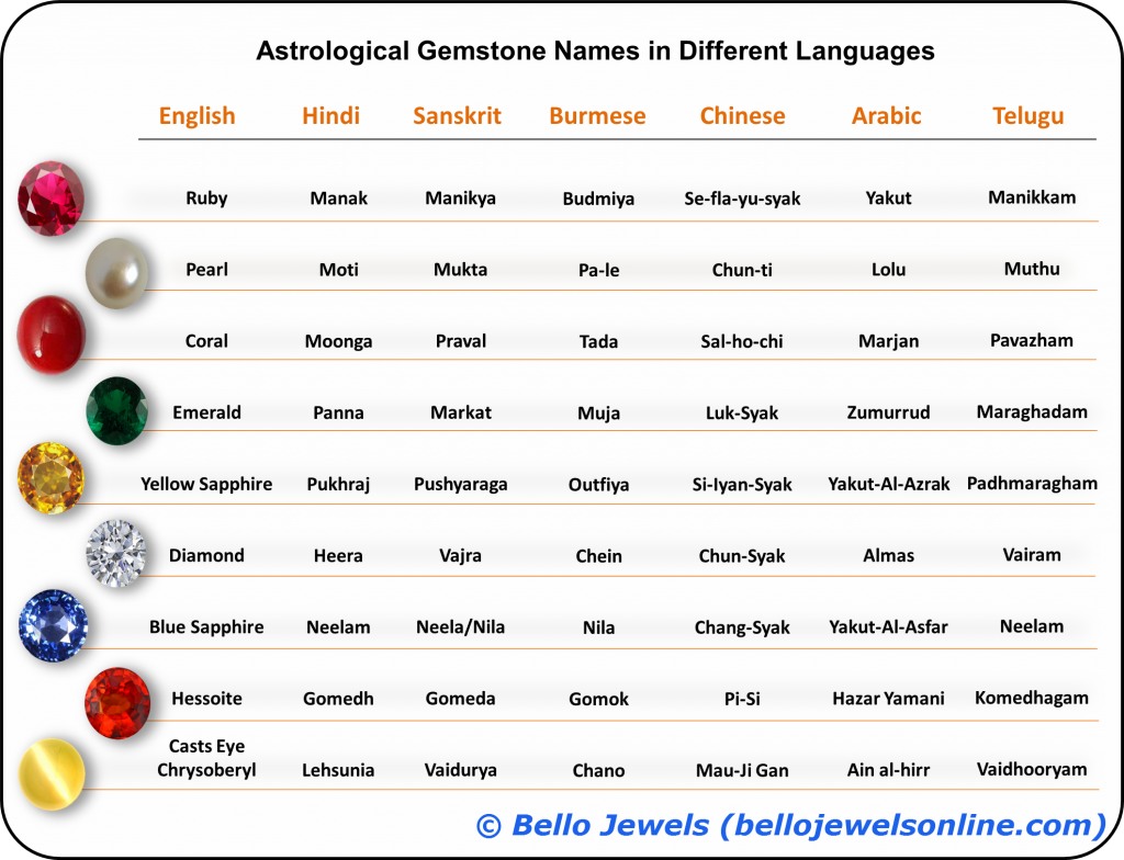 Hindi Names of Astrological Stones