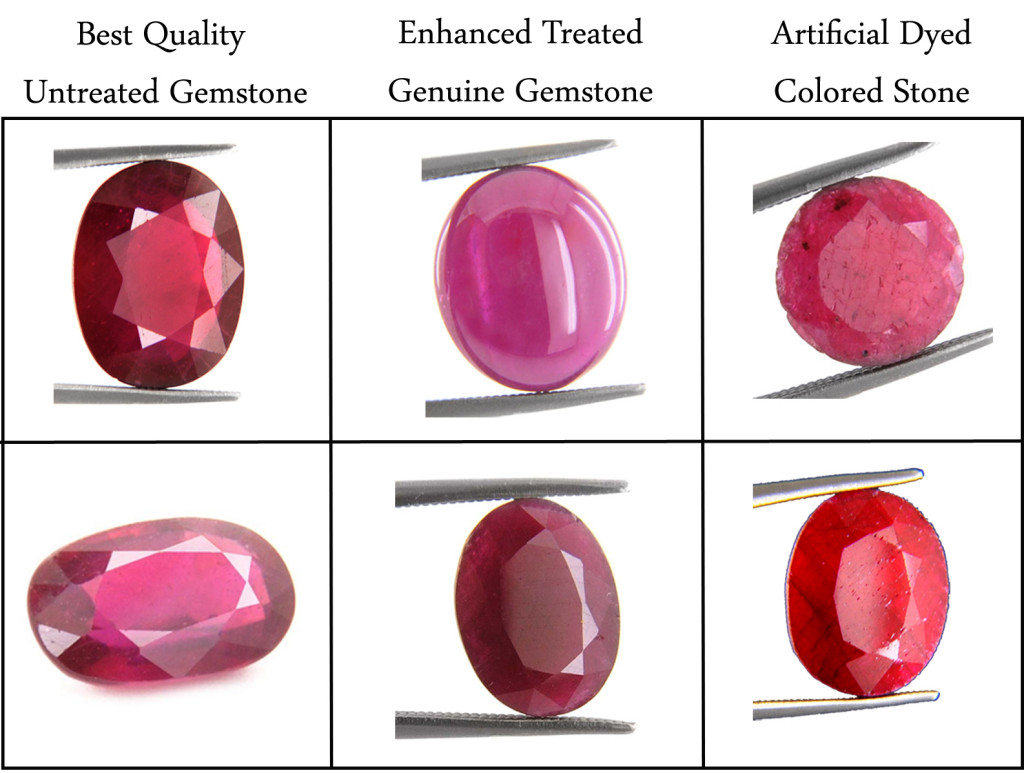 ruby gemstones clarity chart information price